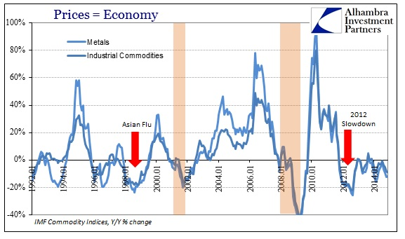 ABOOK Dec 2014 Inflation In Context Ind'l Metals