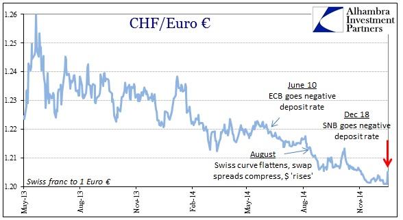 ABOOK Dec 2014 SNB Franc