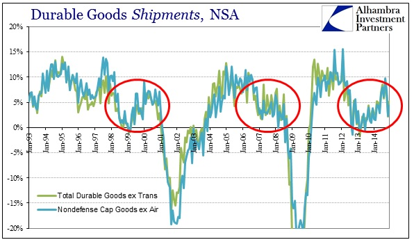 ABOOK Jan 2015 Durable Goods Shipments