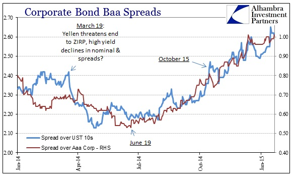 ABOOK Jan 2015 Risky Credit Spreads