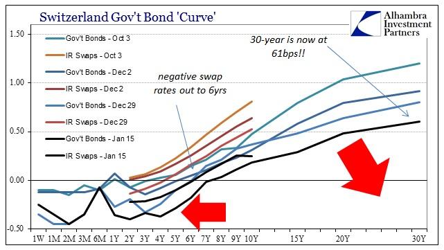 ABOOK Jan 2015 SNB Swiss Curves