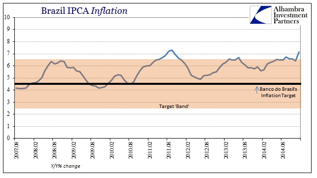 ABOOK Feb 2015 Dollar Brazil IPCA