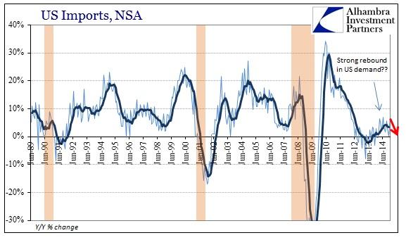 ABOOK Feb 2015 Global Economy US Imports Global