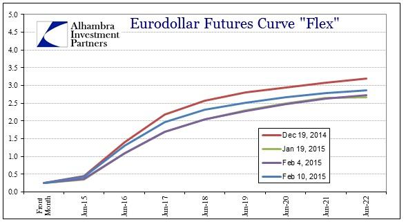 ABOOK Feb 2015 Greecepremium Eurodollars Dec 19 Feb 10
