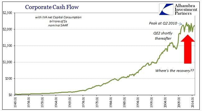ABOOK March 2015 Corporate Profits Cash Flow Nominal2