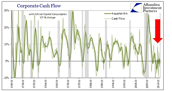 ABOOK March 2015 Corporate Profits Cash Flow