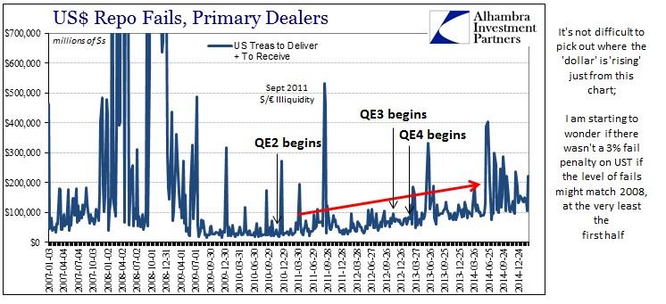 ABOOK March 2015  Illiquid Repo Fails History QE