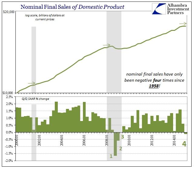 ABOOK April 2015 Final Sales Nominal Domestic Product