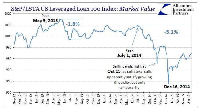 ABOOK April 2015 Leveraged Junk Lev Loan Index