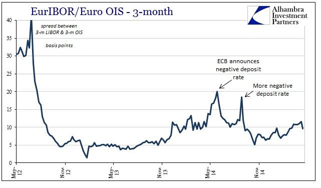 ABOOK April 2015 OIS Euribor OIS spread