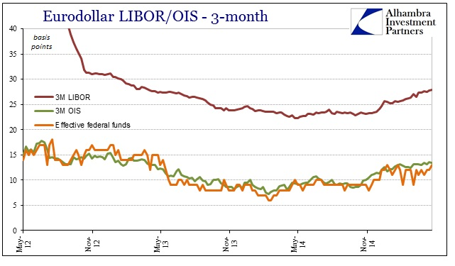 ABOOK April 2015 OIS LIBOR Fed Funds 12-15
