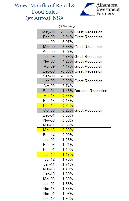 ABOOK May 2015 Retail Sales RFxA Worst