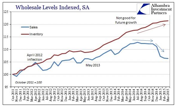 ABOOK May 2015 Wholesale SAAR Sales Inv