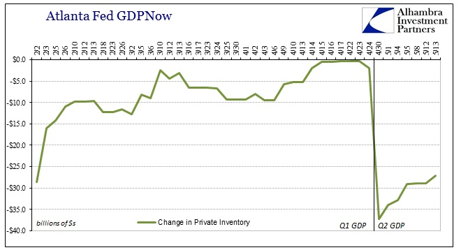 ABOOK May Inventory GDPNow