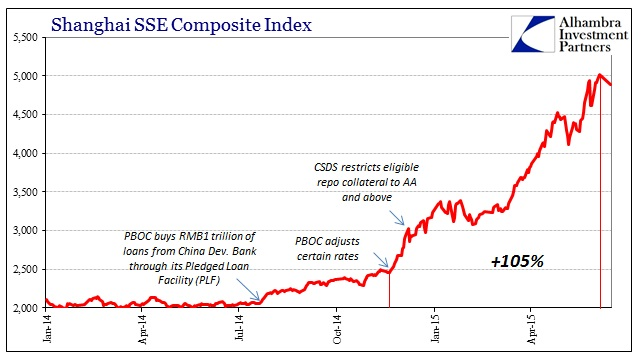 ABOOK June 2015 China Stock Bubble SSE