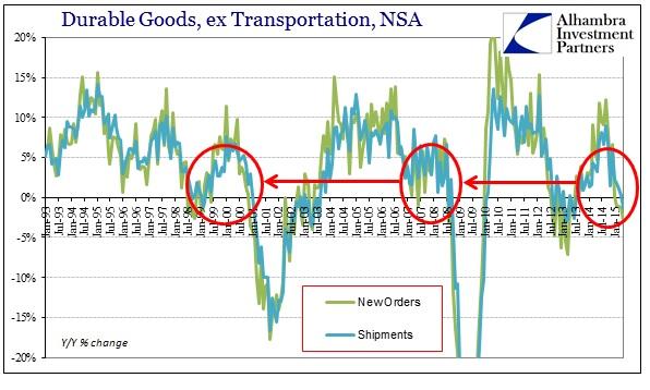 ABOOK June 2015 Durable Goods ex trans