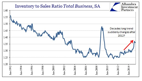 ABOOK June 2015 Inventory Total Business Ratio Trend