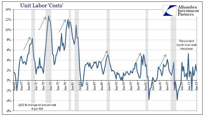 ABOOK June 2015 Labor Productivity Unit Labor Costs Long