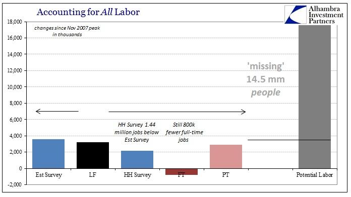 ABOOK July 2015 Payrolls LF Missing