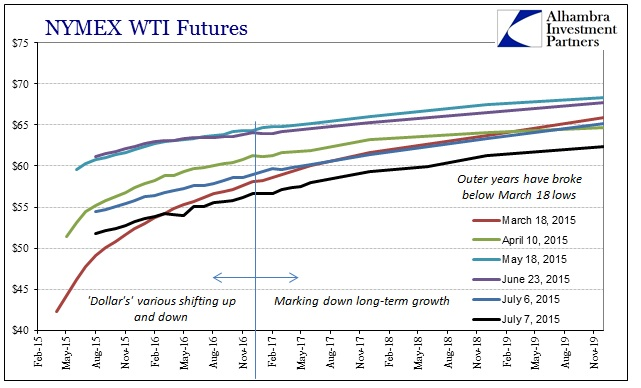 ABOOK July 2015 UST WTI Curves