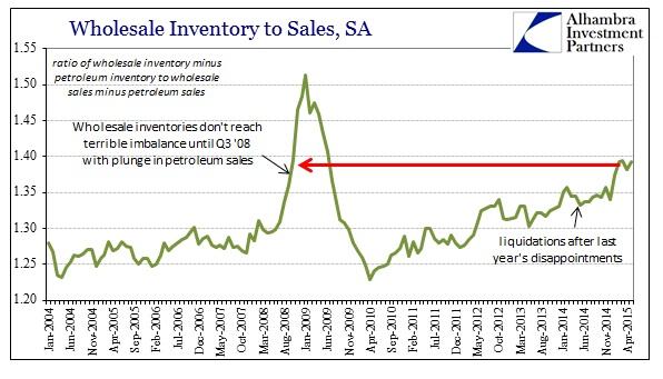ABOOK July 2015 Wholesale Sales Inventory Ratio ex Petrol
