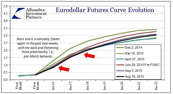ABOOK Aug 2015 Dollar2 Eurodollar3