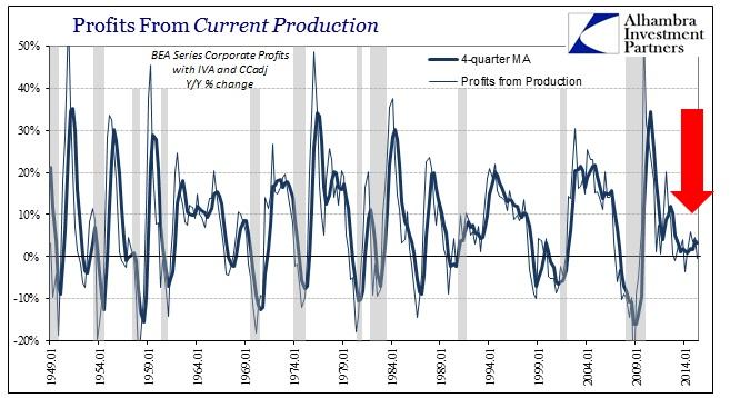ABOOK Aug 2015 GDP Trend Corp Profits