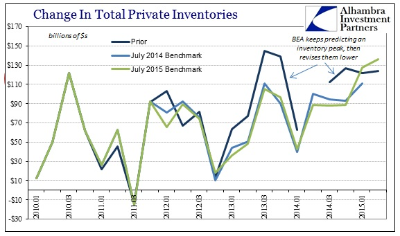 ABOOK Aug 2015 GDP Trend Inventory