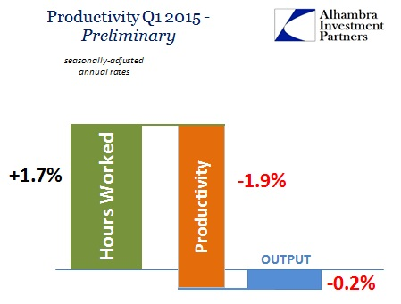 ABOOK Aug 2015 Productivity Q1 Prelim
