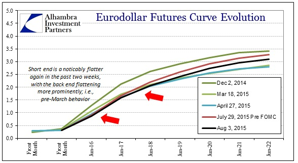 ABOOK August 2015 Dollar Eurofutures Longer