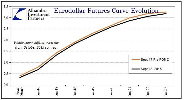 ABOOK Sept 2015 Angry Dollar Eurodollar FOMC