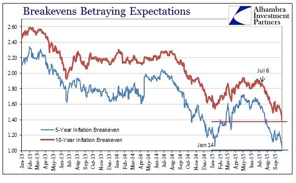 ABOOK Sept 2015 Asian Dollar Inflation Breakevens