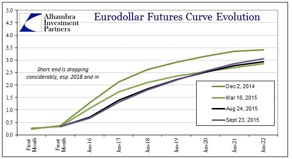 ABOOK Sept 2015 China Again Eurodollar Curve2