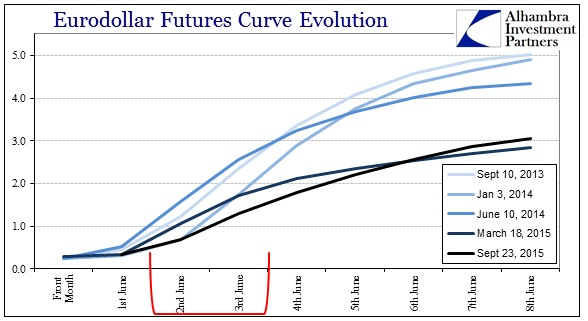 ABOOK Sept 2015 China Again Eurodollar Curve3