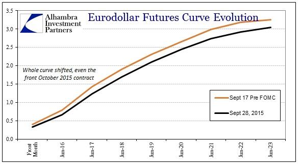 ABOOK Sept 2015 Dollar Eurodollar Curve1