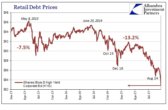 ABOOK Sept 2015 Dollar HYG