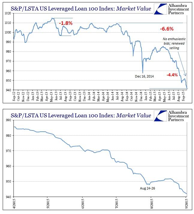 ABOOK Sept 2015 Dollar Lev Loans UPDATE