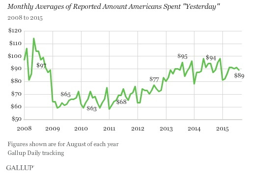 ABOOK Sept 2015 Gallup
