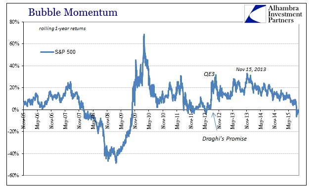 ABOOK Sept 2015 Stock Bubble Momentum SP500