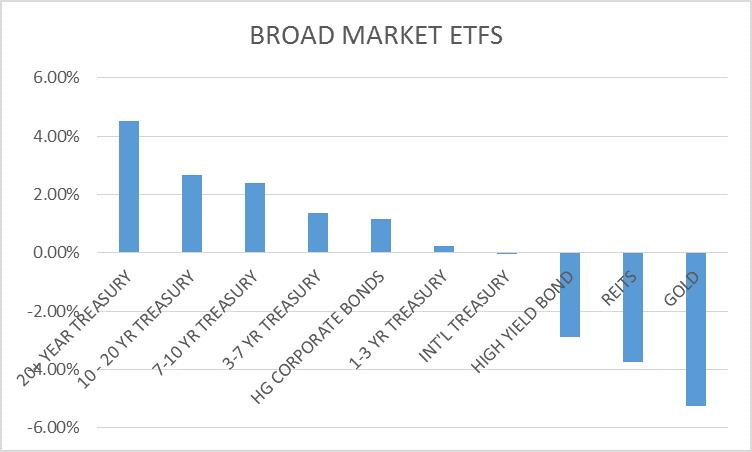 BROAD MARKET ETFS