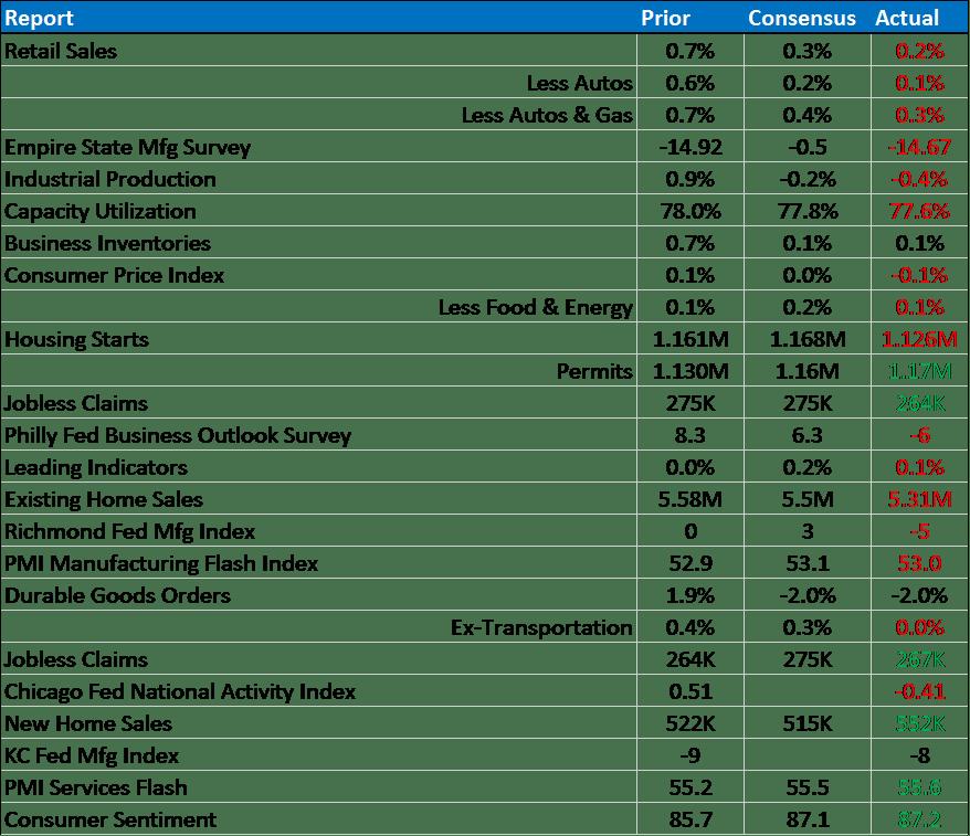 bi weekly economic review 9-25-15