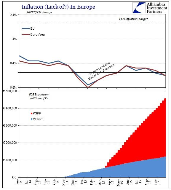 ABOOK No Stimulus Europe HICP ECB Bal Sheet