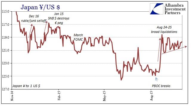 ABOOK Oct 2015 Dollar Yen