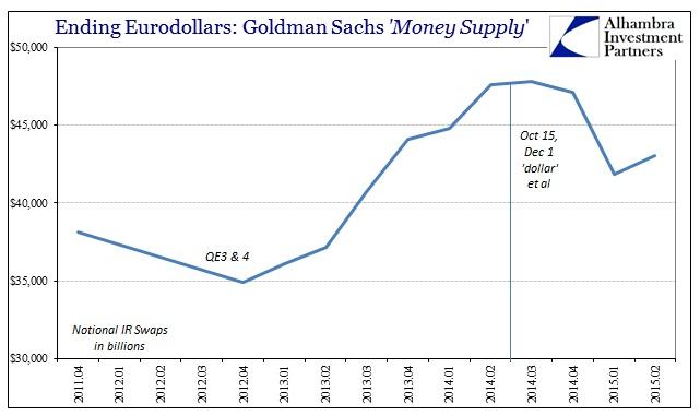 ABOOK Oct 2015 Eurodollar Goldman IRs