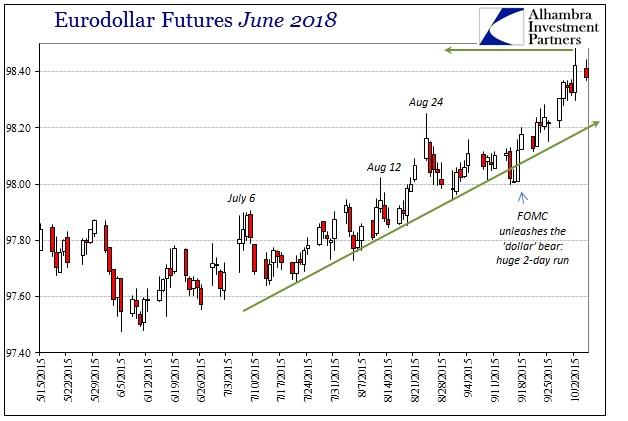 ABOOK Oct 2015 Eurodollar June 2018