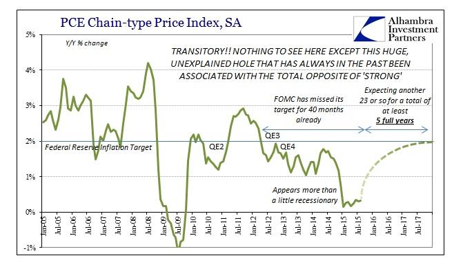 ABOOK Oct 2015 FOMC PCE Deflator Monthly