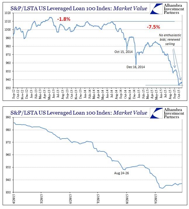ABOOK Oct 2015 Global Econ SPLSTALev Loan 100