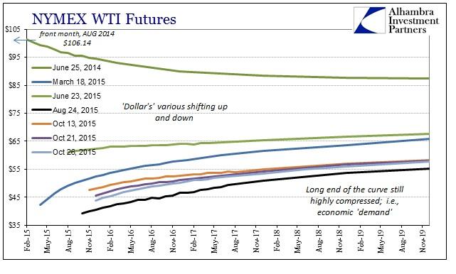 ABOOK Oct 2015 Global Econ WTI Curve