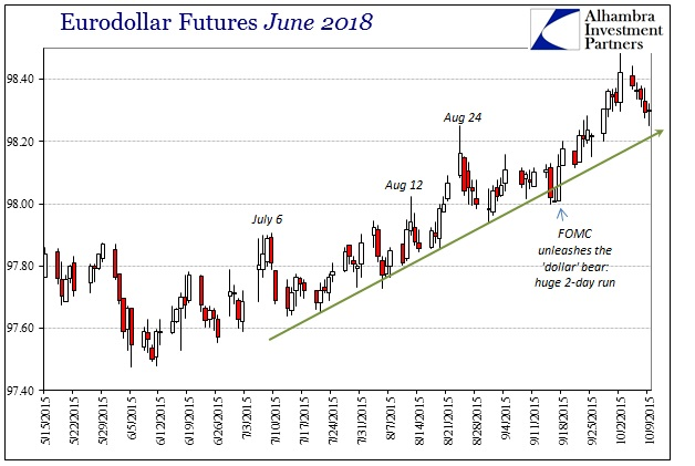 ABOOK Oct 2015 Not Convinced Eurodollar June 2018