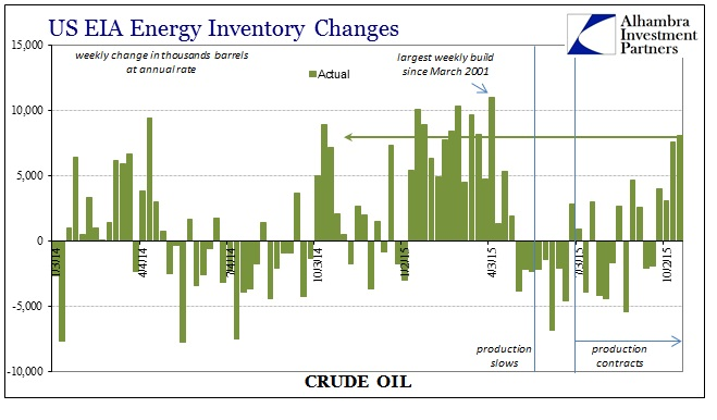 ABOOK Oct 2015 Oil Weekly Inventory